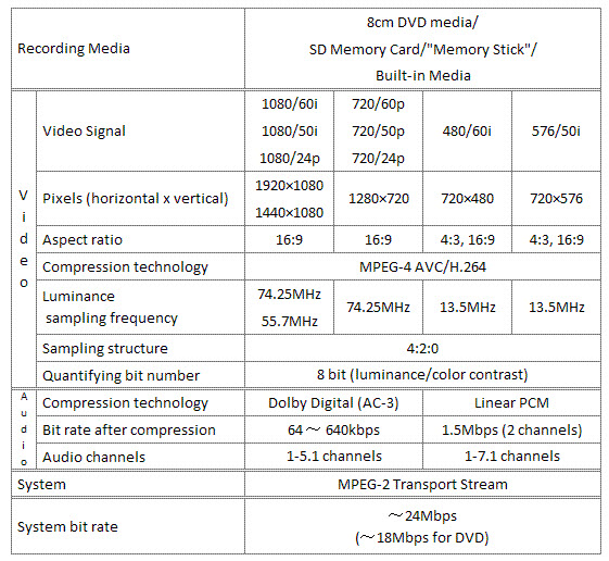 Specification of AVCHD Format