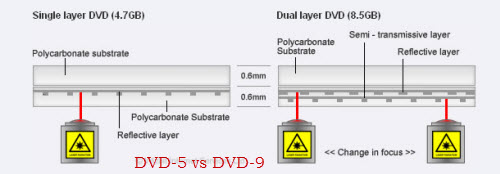 dvd 5 vs dvd 9